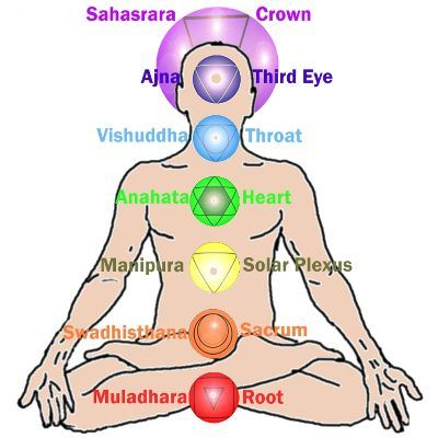 http://astrodeva.files.wordpress.com/2013/11/chakras.jpg